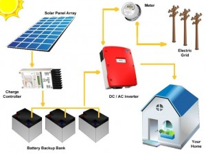 Grid Tied with Batteries and Net Metering