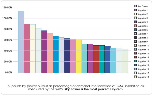 highest power output